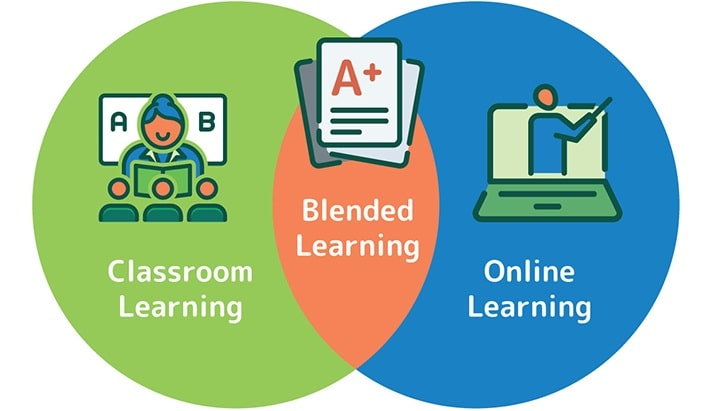 face-to-face+online-learning